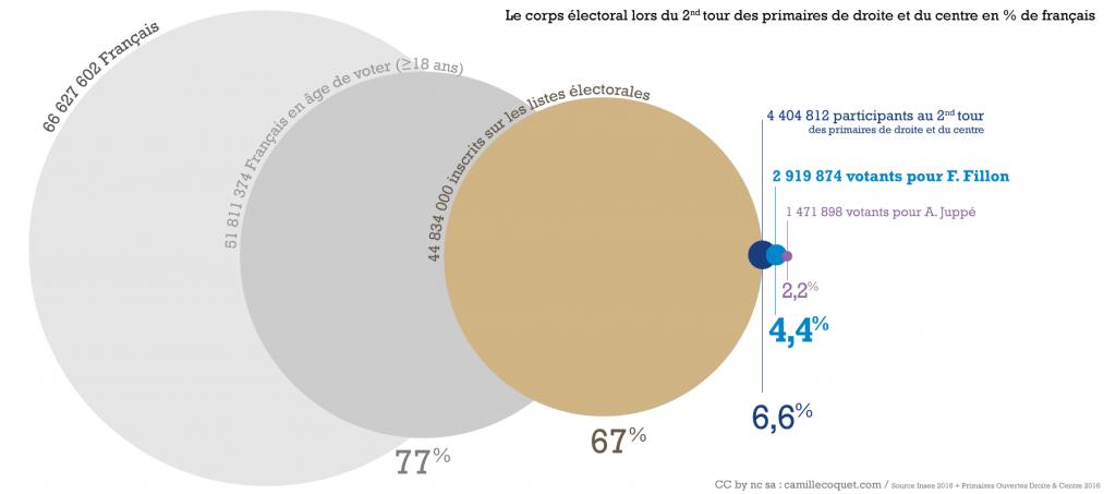 Fillon choisi par 4.4% des français