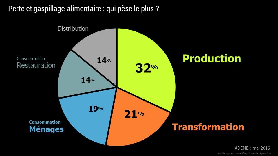 Graphique répartition, Design données, Datavisualisation, graphique sectoriel, camembert
